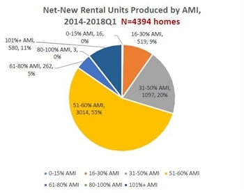 Pie chart depicting rental units produced by area median income between 2014 and the first quarter of 2018