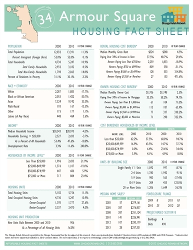 Armour Square Community Area Fact Sheet