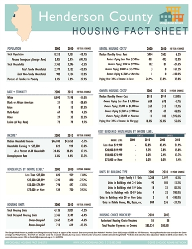 Henderson County Fact Sheet