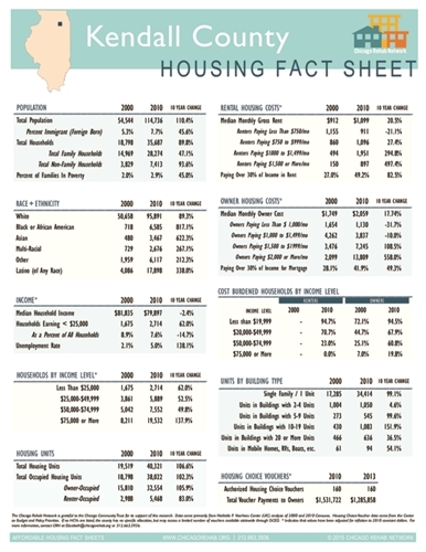 Kendall County Fact Sheet