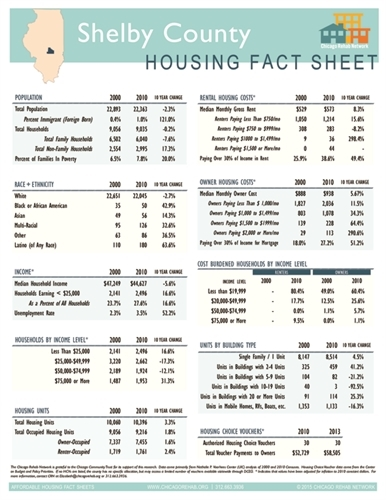Shelby County Fact Sheet