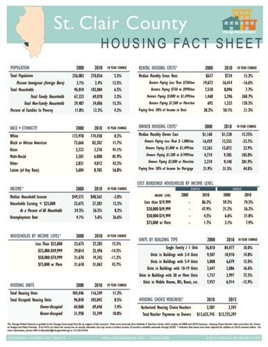 St. Clair County Fact Sheet