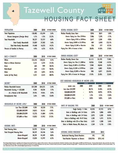 Tazewell County Fact Sheet
