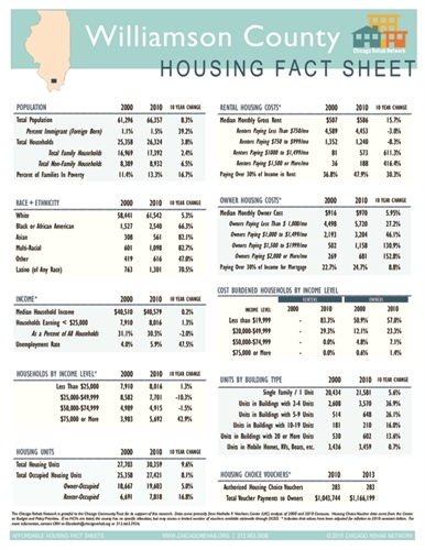 Williamson County Fact Sheet