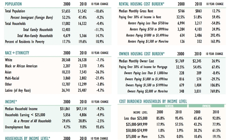 Screenshot of demographic data from Affordable Housing Fact Book